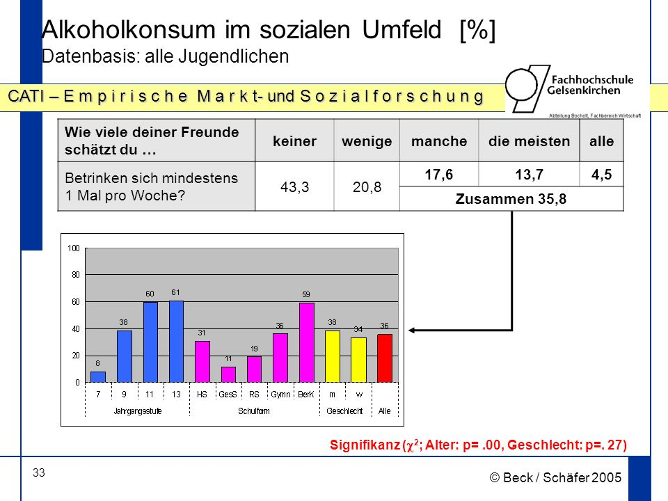Alkoholkonsum im sozialen Umfeld [%] Datenbasis: alle Jugendlichen